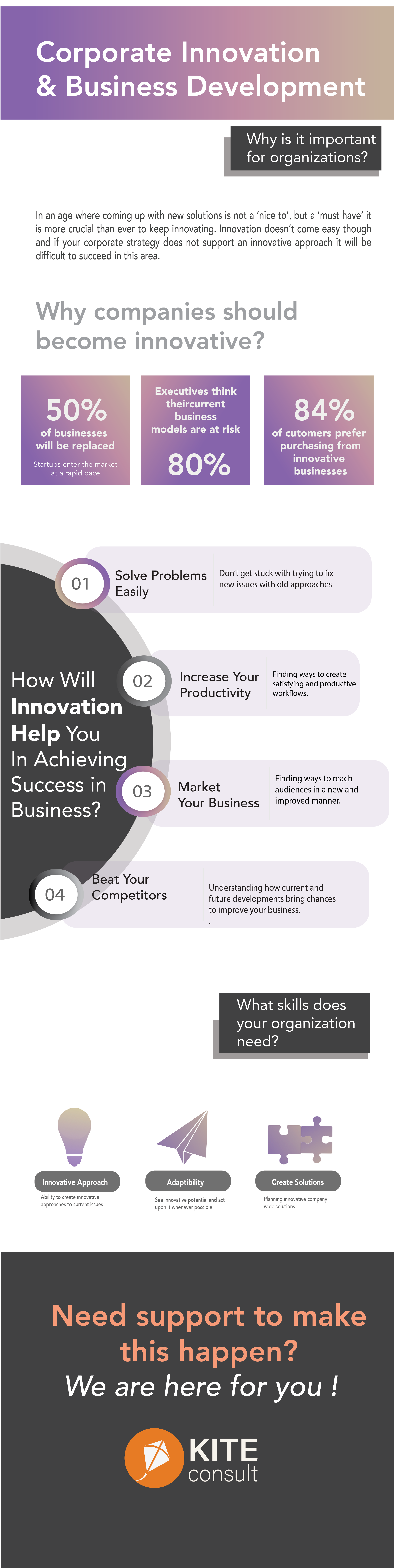 Corporate Innovation Business Development