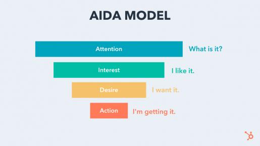 aida for marketing